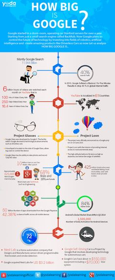 Exactly how BIG is Google? [Infographic] | Yoda Learning