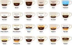Какие виды кофе бывают - Hack The Reality