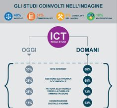 Digitalizzazione: boom negli studi professionali - PMI.it