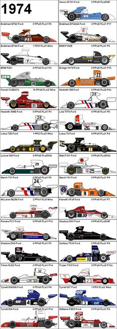 Formula One Grand Prix 1974 Cars