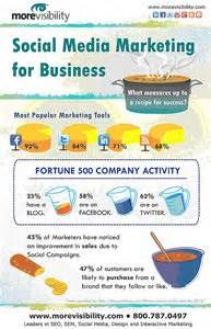 Social Media Marketing for Business Facebook Marketing Tools, Social Media Marketing Business, Internet Marketing, What Is Social, About Facebook, Pinterest For Business, Online Jobs, Passive Income, Affiliate Marketing