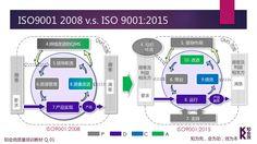 ISO9001:2008 vs ISO9001:2015