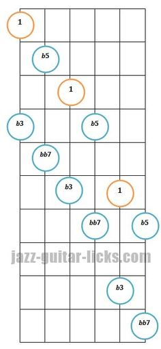 Diminished 7th guitar arpeggio pattern 3