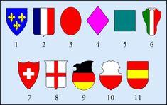 1- Escudo clássico ou francês antigo; 2- Escudo francês moderno, somático ou samnítico; 3- Escudo oval ou do clero; 4- Escudo em losango, feminino ou lisonja; 5- Escudo de torneio ou de bandeira; 6- Escudo italiano ou de cabeça de cavalo; 7- Escudo suíço; 8- Escudo inglês; 9- Escudo alemão; 10- Escudo polaco; 11- Escudo espanhol, ibérico, peninsular, português ou flamengo – Nota: Como as mulheres não iam à guerra, as cotas de armas femininas eram ostentadas numa lisonja (um losango apoiado…