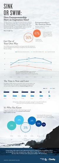 Infographic: Why Your Late Thirties Is The Best Time To Start A Business   Fast Company   Business + Innovation
