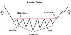 Let's analyze the Rounding Bottom Pattern, another Pattern of the Technical Analysis. The Rounding Bottom is a Reversal Pattern. Intraday Trading, Online Trading, Forex Trading, Candlestick Chart, Day Trader, Rounding, Technical Analysis, Trading Strategies, Cheat Sheets