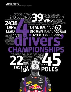 #4F1fans - Celebrate Infiniti Red Bull Racing driver, Sebastian Vettel's, fantastic 2013 Formula One racing season with this Infographic of the all-important numbers.