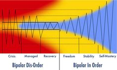 beyond Bypolar 6 stages of recovery