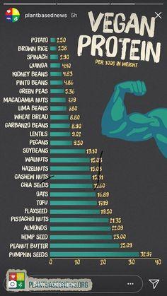 - Meatless Recipes – Where do vegan& get their protein. Meatless Recipes – Where do vegan& get their protein. Vegan Nutrition, Health And Nutrition, Health Tips, Health Benefits, Holistic Nutrition, Paleo Diet, Complete Nutrition, Nutrition Tips, Nutrition Chart