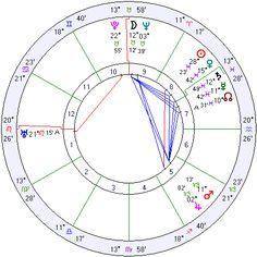 19 Beautiful Edgar Cayce astrology Chart