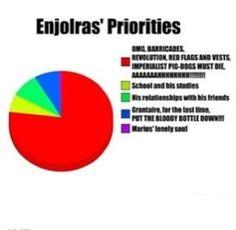 An accurate description of Enjloras