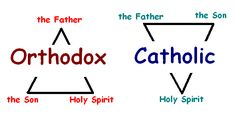 Difference btwn Orthodox Christian and Roman Catholic trinity beliefs. It is all about the ego of the hierarchy, and their never ending family feud about who the greatest leaders are. Orthodox Catholic, Orthodox Christianity, Roman Catholic, Christian Church, Christian Faith, World Religions, Religious Education, Catechism, Bible Lessons