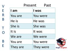 engelsk i am you are he she it is - Google-søgning Teaching English Grammar, English Vocabulary, This Is Us, Sayings, Italy, Google Search, Kids, Crafts, Learning English