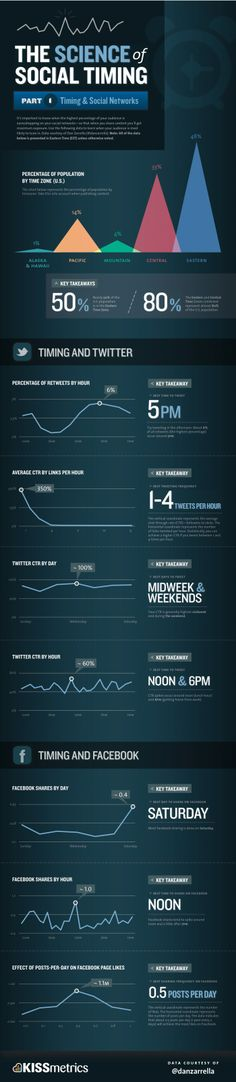 118 best infographics images on pinterest infographic studying science of social timing social networks infographic fandeluxe Gallery