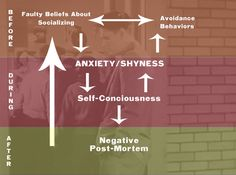 Last week we began a three-part series on how to overcome shyness -- a feeling of social anxiety and discomfort that can hold us back from forming warm rel