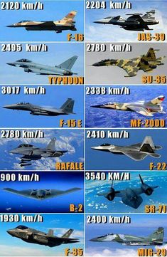 Speed ​​of the fastest military aircraft jets aircraft design - aircraft Military Jets, Military Weapons, Military Aircraft, Airplane Fighter, Fighter Aircraft, Boeing Aircraft, Air Fighter, Fighter Jets, Foto Fails