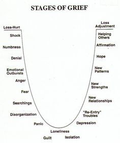 Cut-out and keep: understanding emotion to develop character arcs - stages of grief Stages Of Grief, Diagram, Roller Coaster, Dip, Salsa Music, Roller Coasters