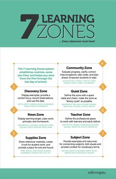[free download] The 7 learning zones every classroom must have.