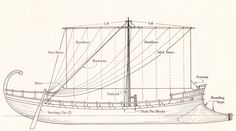The Bronze Age Ancestry Of Ancient Sailing Vessels Row The Boat, Sea Peoples, Mycenae, Argo, Model Ships, Bronze Age, Ancient Greek, Sailing Ships, Boats