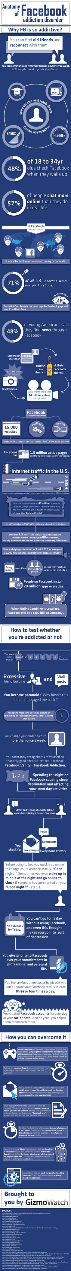 Anatomy of Facebook addiction disorder
