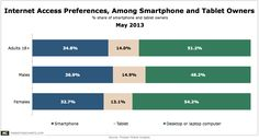 1 in 2 Smartphone and Tablet Owners Say They Prefer Them to PCs For Web Access