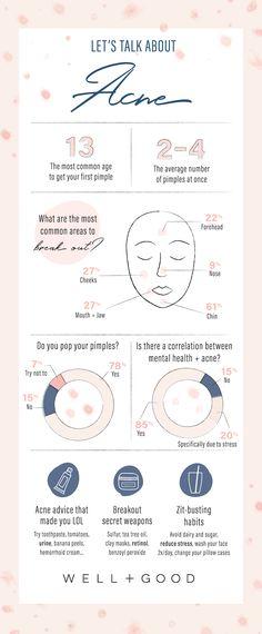 kost mot acne