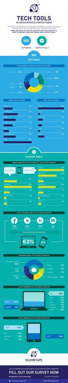 startups startup tools tech - www.c… startups startup tools tech - Internet Packages, Web Design, Start Up Business, About Me Blog, Startups, Study, Tech, Tools, Savannah