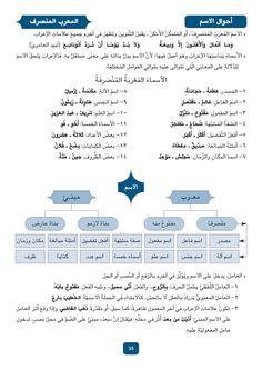 Pin By Mostafa Gawdat On Arabskij Yazyk Learn Arabic Language Arabic Language Learning Arabic