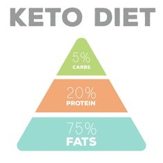 South Beach and Keto both have low carb meal plans for weight loss, both encourage healthy fat consumption and both have proven success stories. Healthy Food List, Healthy Recipes, Healthy Fats, Diet Recipes, Ketogenic Diet Macros, Lchf Diet, Keto Diet Plan, Diet Motivation Funny, South Beach Diet