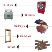 Want to know when your old furnace or washing machine is going to give out? Here is a guesttimate of the life cycle of all sorts of parts of your house