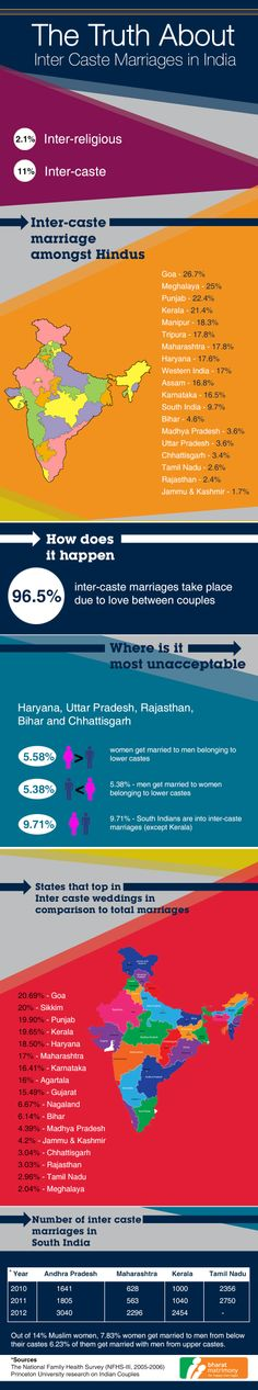 changing trends in indian marriages Figure 1 shows the changing trends in the number of marriages and divorces  since 1932 the sharp increase in marriages observed around.
