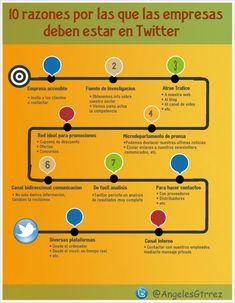 10 razones por las que las empresas deben estar en #Twitter