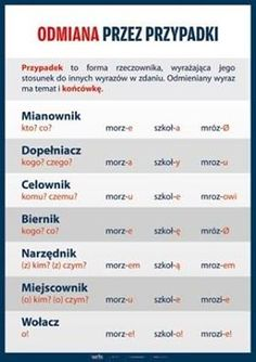 Learn Polish, Polish Language, School Subjects, Girls World, School Hacks, Teaching English, Einstein, Study, Lettering