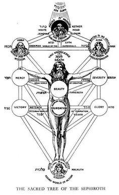 Conceptos Esenciales de Cábala: El Árbol Sephiroth o de la Vida