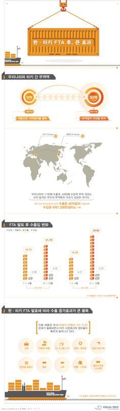 [인포그래픽] 韓, 터키와 FTA 이후 수출 급상승 #FTA / #Infographic ⓒ 비주얼다이브 무단 복사·전재·재배포 금지