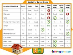 Vastu Tips for Home and Office – Vastu remedies you can use ...