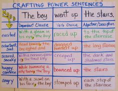 I LOVE THIS CHART!!! Crafting Power Sentences - great chart with detailed lesson notes
