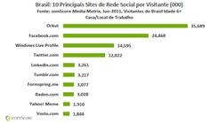 Réseaux sociaux au Brésil : Orkut tient tête à Facebook | Noir sur Blanc