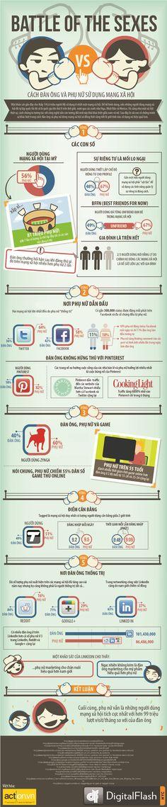 [Infographic] Trận chiến giới tính trên mạng xã hội: giới nào chiếm lĩnh?