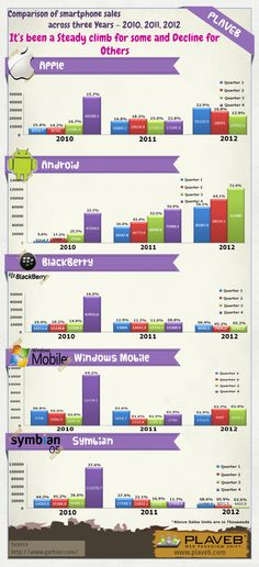 Smartphone sales - a three year comparison [infographic] - via @SmithLyndon