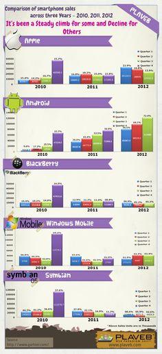Smartphone sales - a three year comparison [infographic] - via @SmithLyndon
