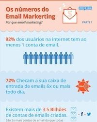 infografico-email-marketing Marketing Digital, Blogging, Layout, Corporate Communication, Digital Media, Learning, Log Projects, Page Layout, Blog