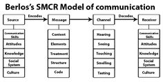 Concepts year 11 intercultural berlos smcr model of communication picture Different Ways Of Communication, Communication Pictures, Communication Theory, Effective Communication, Organizational Leadership, Intercultural Communication, Information Processing, Learning Objectives, Research Methods