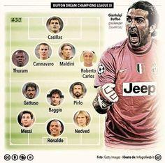 Oto najlepsza jedenastka UEFA Champions League według Gianluigiego Buffona • Nedved, Messi, Pirlo, Casillas, Carlos • Zobacz więcej >> #buffon #ucl #football #soccer #sports #pilkanozna