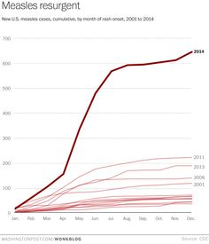 2014 saw the most new measles cases in nearly a quarter century.
