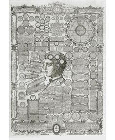 De ordine universi et de principiis naturae ad imitationem Timaei platonici - Google zoeken - a large print expressing the human being as at the centre of the Macrocosm.