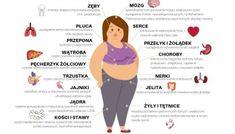 Dowiedz się co jeść dla Twojego typu budowy ciała! – Motywator Dietetyczny Ga In, Workout, Sport, Diet, Health, Deporte, Work Out, Sports, Exercises
