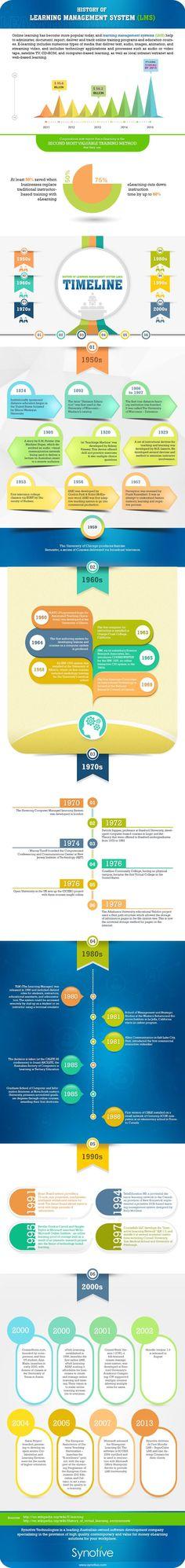 Learning Management System Timeline Infographic - http://elearninginfographics.com/learning-management-system-timeline-infographic/