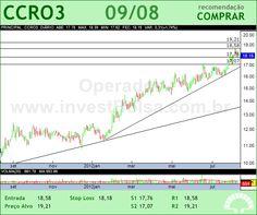 CCR SA - CCRO3 - 09/08/2012 #CCRO3 #analises #bovespa