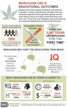 This infographic shows the negative effects of marijuana use on the teenage brain, leading to lower grades, lower income, and lower life satisfaction.